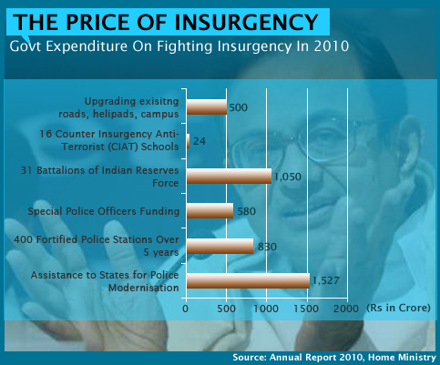 Govt Expenditure On Fighting Insurgency 2010