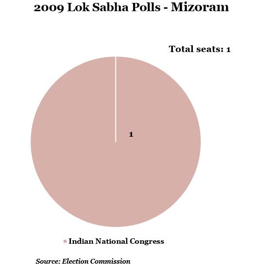 year 2009 lok shabha polls-mizoram