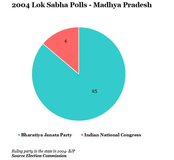 year 2004 lok shabha polls-madhya pradesh