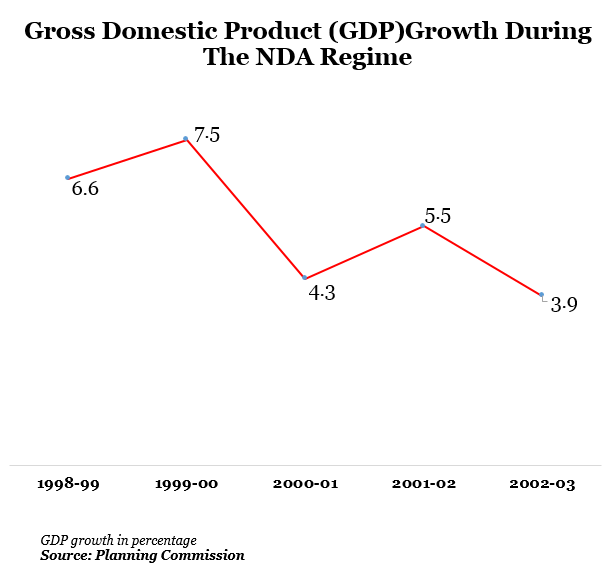 gross domestic product growth during the nda regime in india graph report by indiaspend data journalism