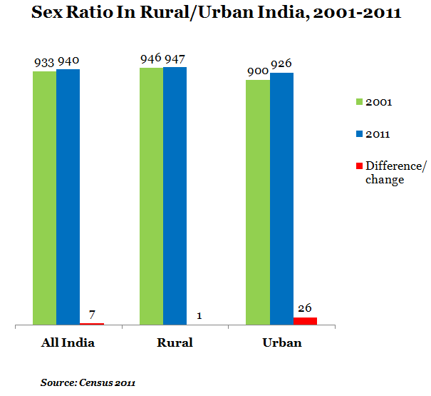 Sex Ratio in Rural per Urban India from 2001 to 2011 report by Indiaspend Data Journalism