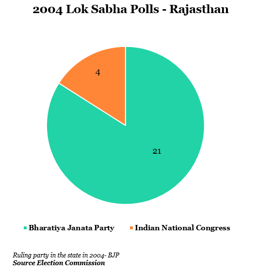 year 2004 lok shabha polls-rajasthan