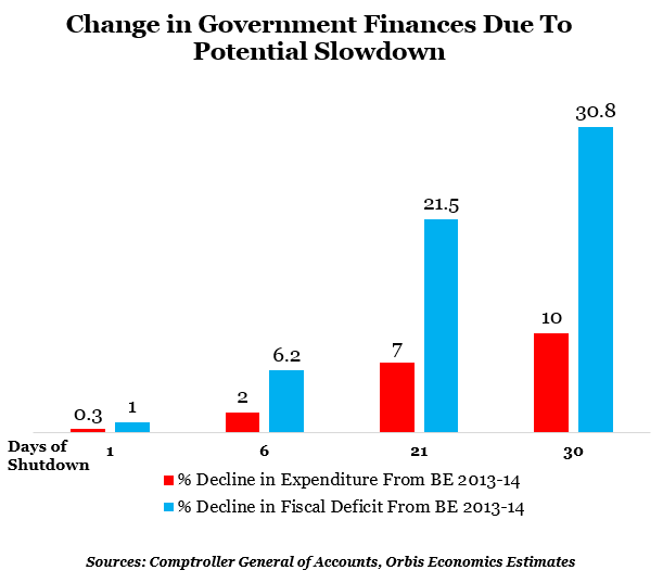 change in government finances dye to potential slowdown graph report by indiaspend data journalism