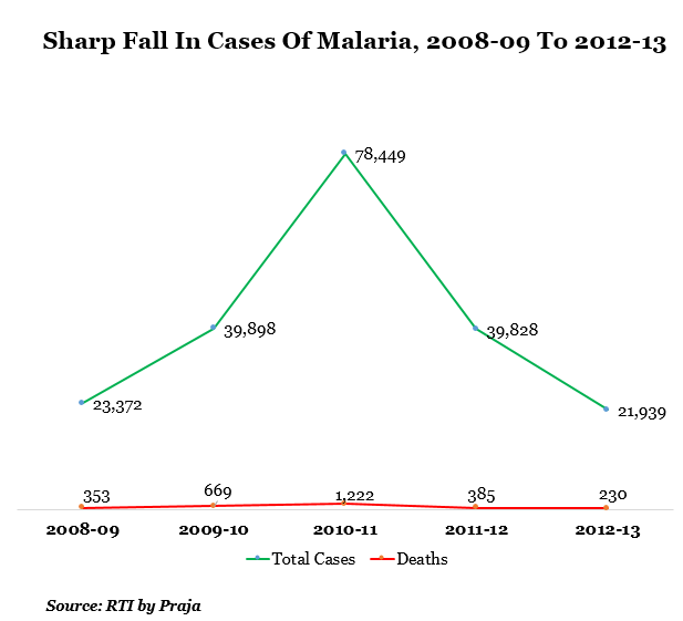 sharp fall in cases of malaria from 2008-09 to 2013-13 data by indiaspend journalism