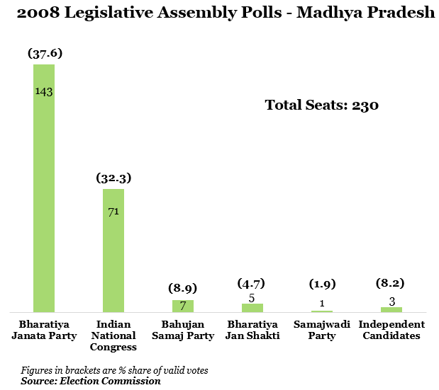 year 2008 legislative assembly polls-madhya pradesh