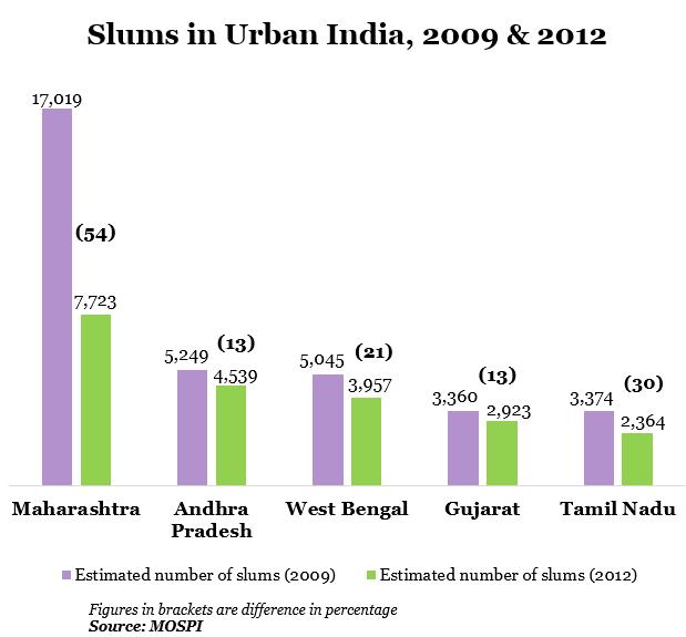 slum definition of nsso