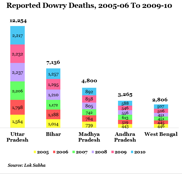 the case of dowry in india The despicable persistence of the dowry in india washing machines, cars, money and jewelry: these are the costs to women's families to marry them to 'suitable' men  cases involving violence.