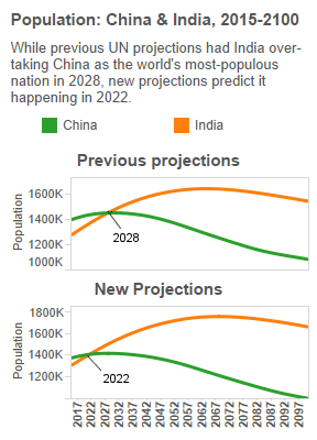 In 7 Years, India's Population To Overtake China's | IndiaSpend