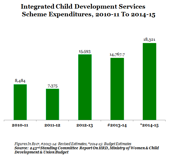 2 ICDS GRAPH