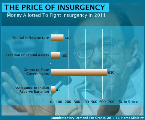 Money Allotted To Fight Insurgency 2011
