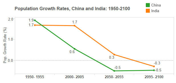 How has India coped with population growth?