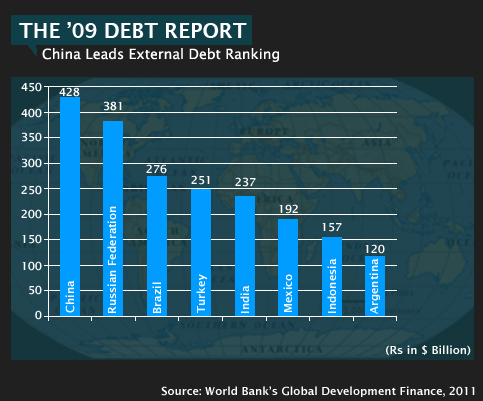 2.-External-Debt-Rankings-2009-2