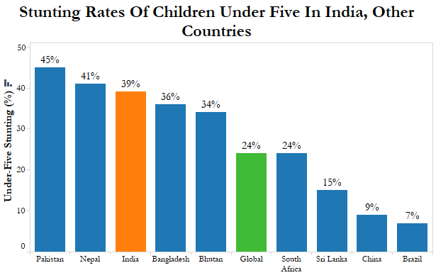 public expenditure on education in india