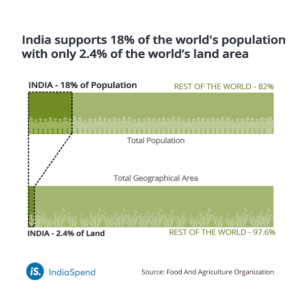 As India hosts desertification meet, 30% of its land is