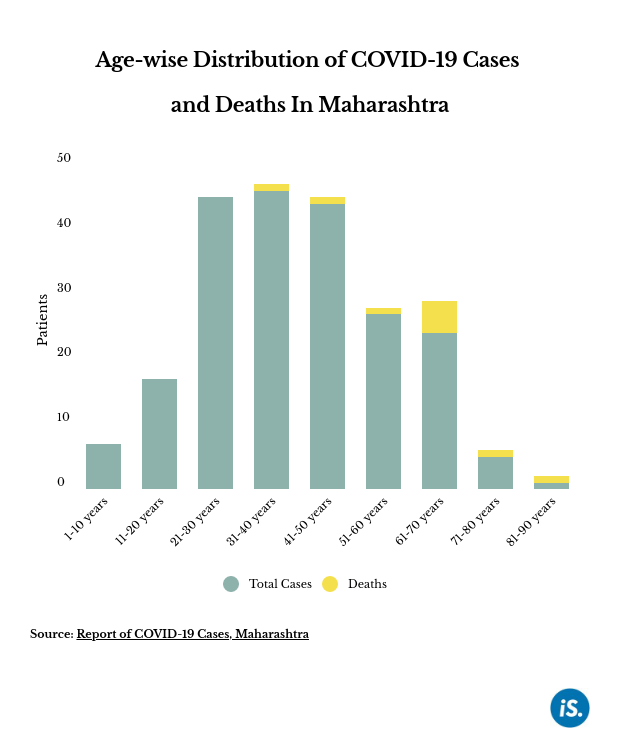 63% of Maharashtra patients aged 21-50, 50% of deaths among 61-70 age group