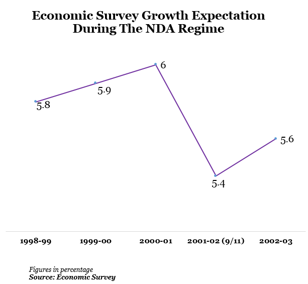 economic survey growth expectation during the nda regime in india graph report by indiaspend data journalism