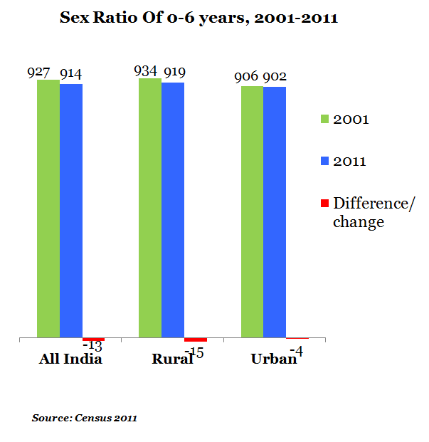 Sex Ratio of 0 to 6 Years Age Data From 2001 to 2011 report by Indiaspend Data Journalism
