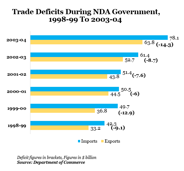 Trade Deficits During NDA Government, 1998-99 to 2003-04 data by Indiaspend Data Journalism
