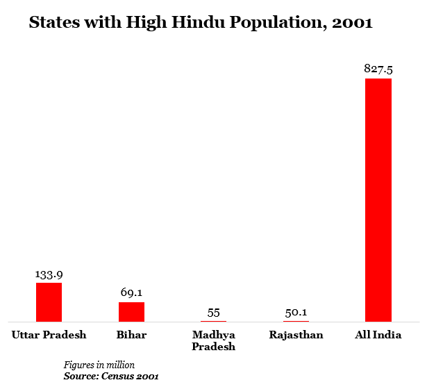 states with high hindu population at 2001 data by indiaspend journalism