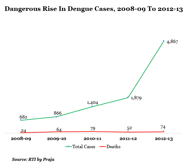 dangerous rice in dengue cases from 2008-09 to 2013-13 data by indiaspend journalism