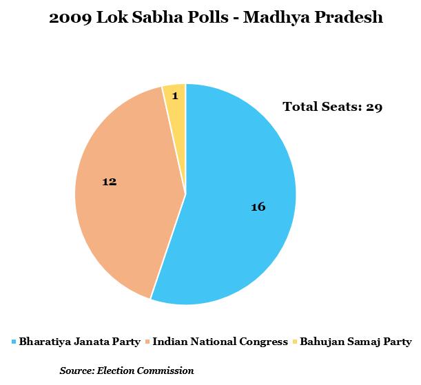 year 2009 lok shabha polls-madhya pradesh