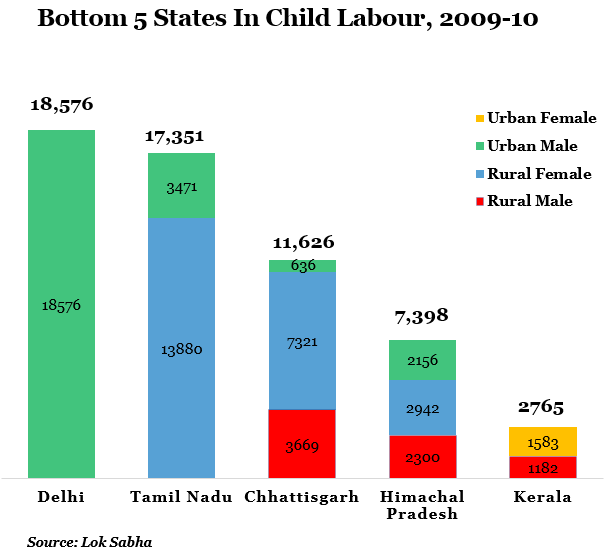 child labour drops  in a decade but still worlds highest  reducing child labour