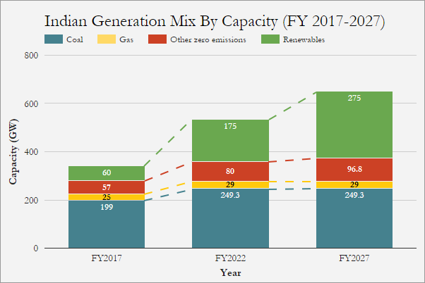 Source: Institute for Energy Economics and Financial Analysis, Draft National Electricity Plan 2016  NOTE: India currently has 50 GW of coal under construction, and this expansion in shown in the 2022 figures. But no additional new coal power stations will be needed before 2027.