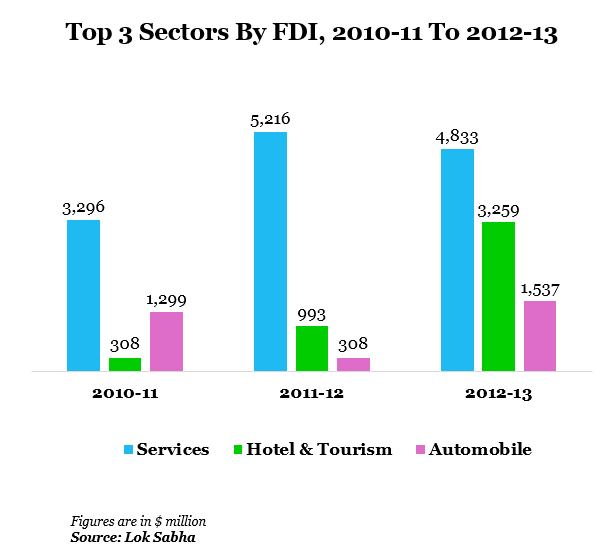 comparison of fdi inflows between sectors Full-text paper (pdf): a comparative study of fdi inflow between  skilled  human resources lower cost of business private sector led.