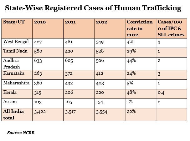 state wise registered cases of human trafficking report by indiaspend data journalism