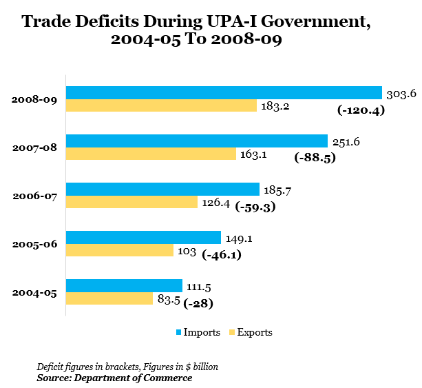 Trade Deficits During UPA-I Government, 2004-05 to 2008-09 data by Indiaspend Data Journalism