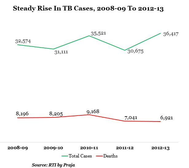 steady rise in Tb cases from 2008-09 to 2013-13 data by indiaspend journalism