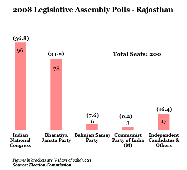 year 2008 legislative assembly polls-rajasthan