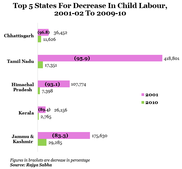 child labourfrom wikipedia the free encyclopedia From wikipedia, the free encyclopedia a minimum wage is the lowest hourly, daily or monthly remuneration that employers may legally pay to workers labor curve is upward sloping, and is shown as a line moving up and to the right[30.