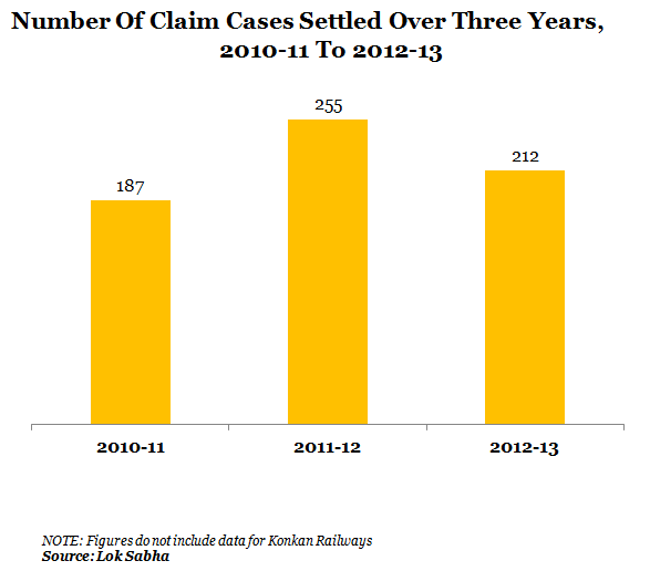 3_Number Of Claim Cases Settled Over Three Years