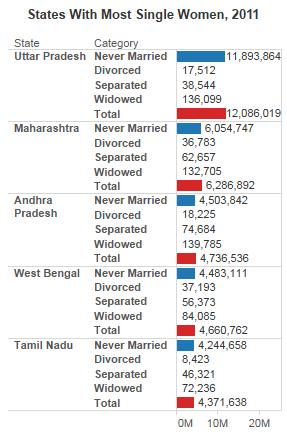 71 Million Single Women, 39% Rise Over A Decade | IndiaSpend