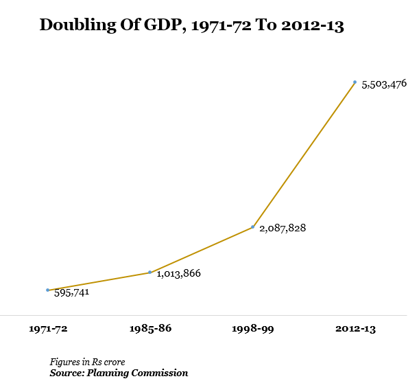 doubling of gdp during 1971-72 to 2012-13 graph report by indiaspend data journalism