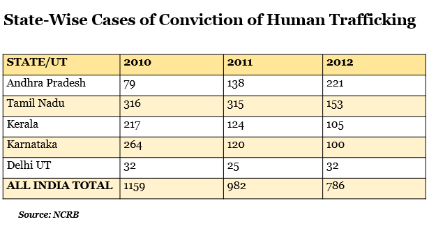 state wise cases of conviction of human trafficking report by indiaspend data journalism