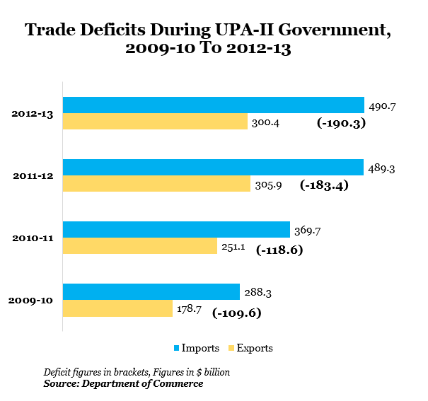 Trade Deficits During UPA-II Government, 2009-10 to 2012-13 data by Indiaspend Data Journalism