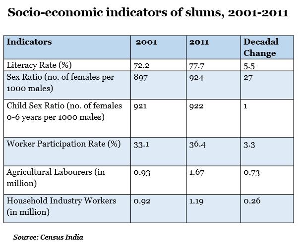 socio-economic indicators of slum from 2001 to 2011 report by indiaspend data journalism