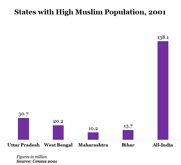 states with high muslim population at 2001 data by indiaspend journalism