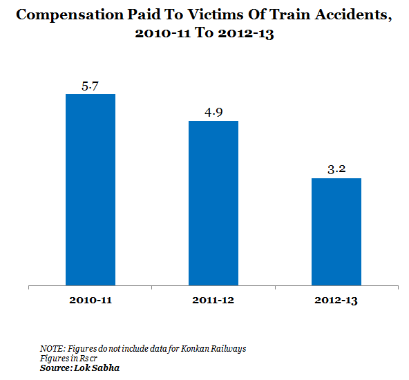 4_Compensation Paid to victims of Train Accidents