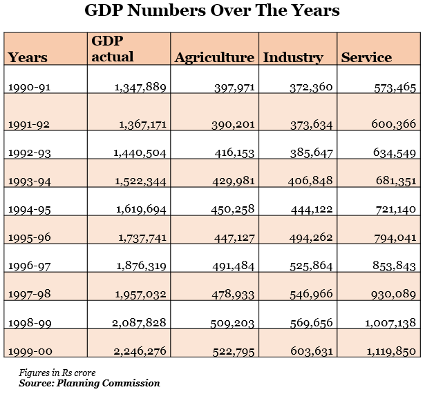 gdp number over the years graph report by indiaspend data journalism