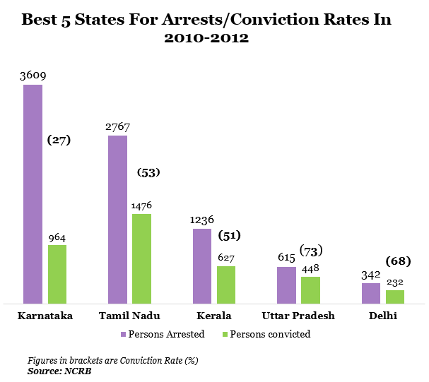 best five states for arrest per conviction rates in 2010 to 2012 in india report by indiaspend data journalism