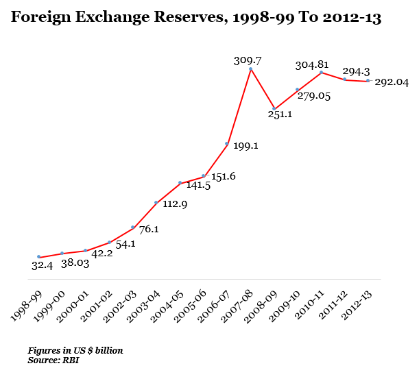 Foreign Exchange Reserves, 1998-99 to 2012-13 data by Indiaspend Data Journalism