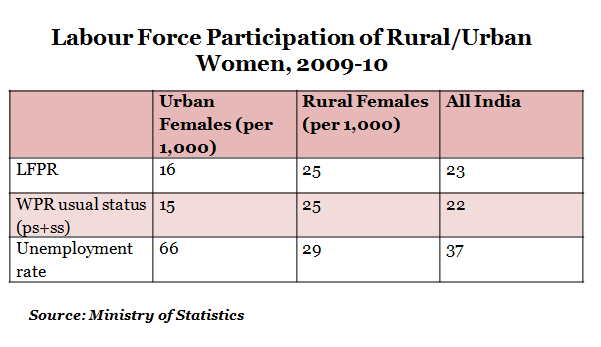 Labour Force Participation of Rural Per Urban Women From 2009 to 2010 report by Indiaspend Data Journalism