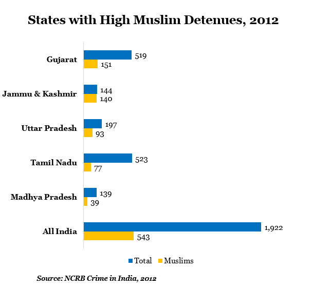 states with high muslin detenues at 2012 data by indiaspend journalism