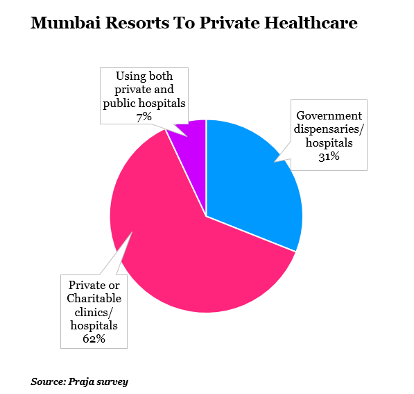 mumbai resorts to prive healthcare report by indiaspend journalism