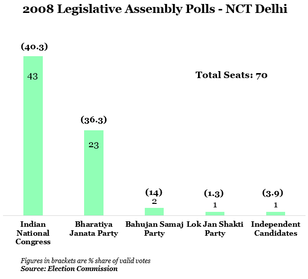 year 2008 legislative assembly polls-nct delhi