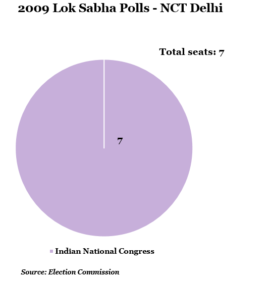 year 2009 lok shabha polls-nct delhi
