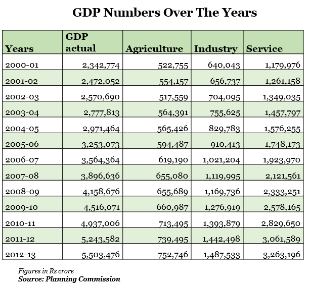 another gdp number over the years graph report by indiaspend data journalism